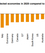 Global economy watch: Predictions for 2021
